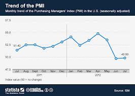 PMI index