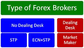 type of forex brokers