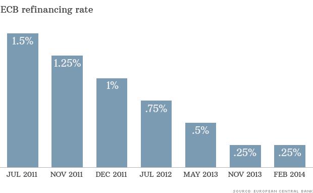 ecb refinancing rate