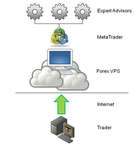 How to drag and drop files on my forex vps
